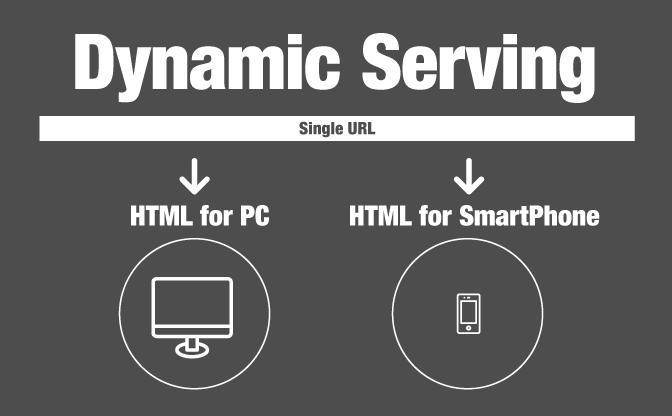 「同じURLで異なるHTMLを動的に配信する」ダイナミック・サービングを、静的ページ&WordPressで行う!